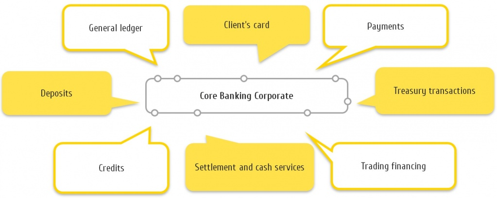 Core Banking Corporate