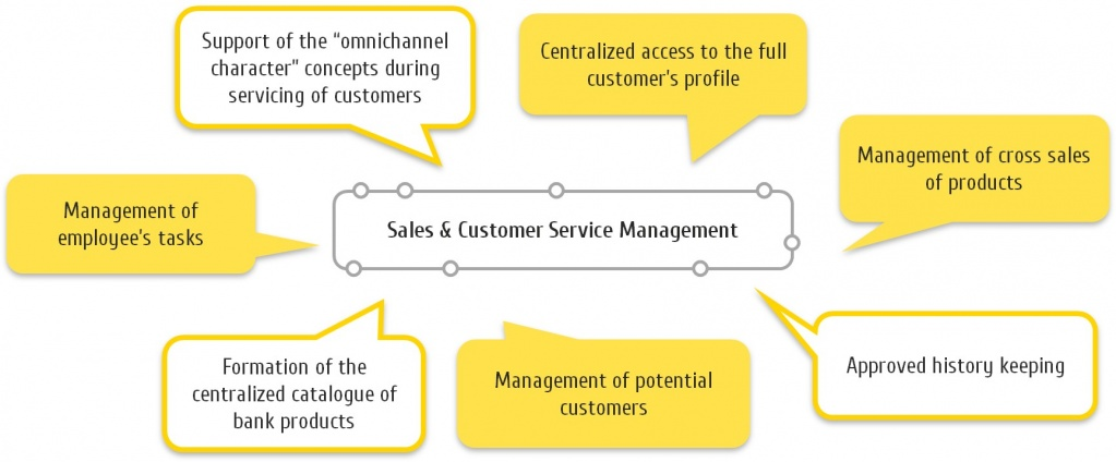 Sales & Customer Service Management