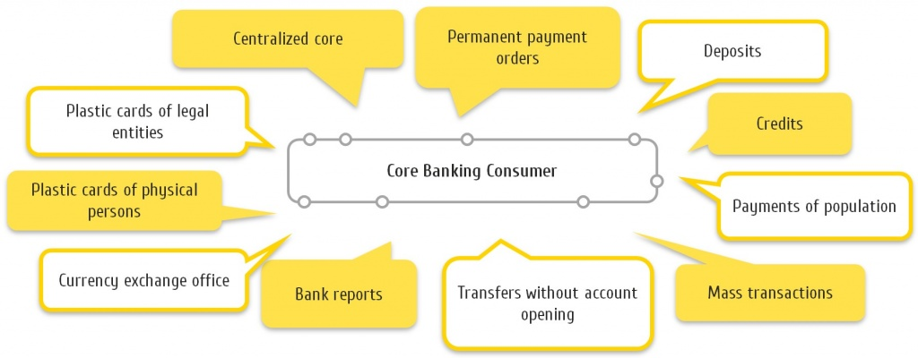 Core Banking Consumer