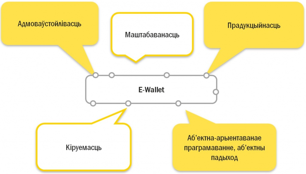 е-wallet